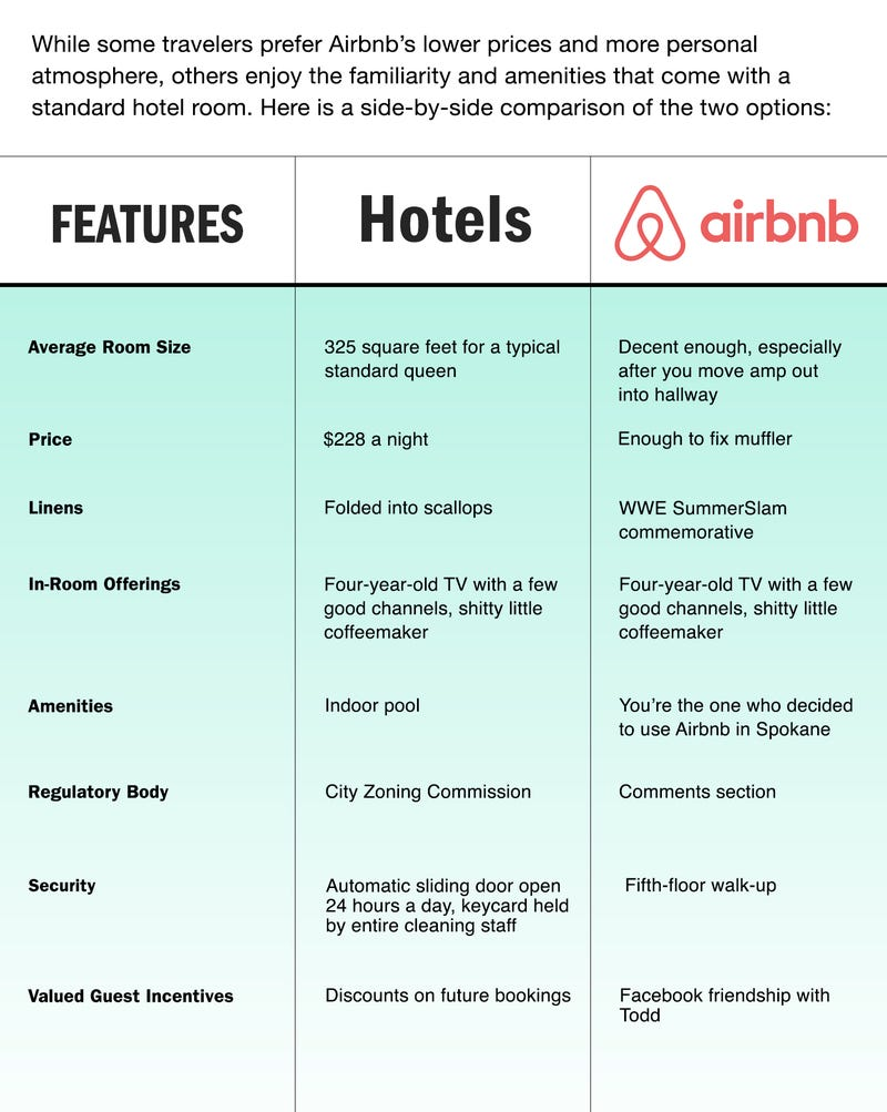 Illustration for article titled Airbnb Vs. Hotels