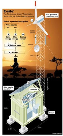 "Illustration for article titled Smart Green Cell Station Makes Africa a Cleaner Place To Ask ""Can You Hear Me Now?"""