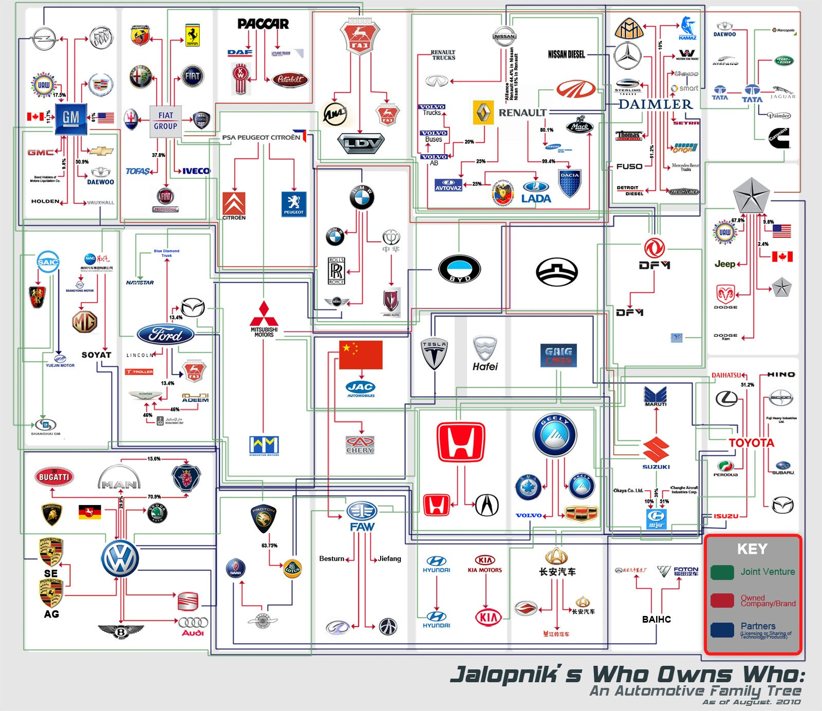 Two years and a Carpocalypse later everythingu0027s changed. So weu0027ve created an up-to-date automotive family tree. Except now brands and automakers are so ...  sc 1 st  Jalopnik & Who Owns Who: An Automaker Family Tree markmcfarlin.com