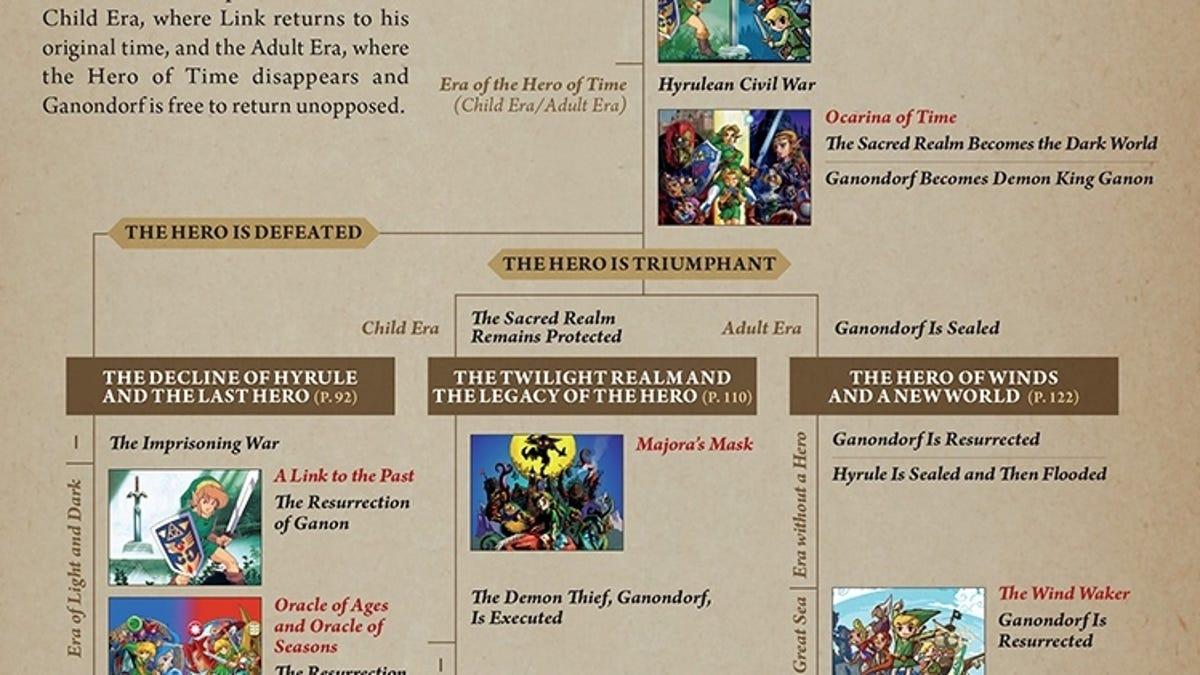 Asi Se Conecta Zelda Breath Of The Wild Al Resto De Juegos Y Su Historia