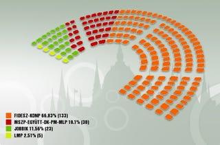 Illustration for article titled Ma kiderül, lesz-e kétharmada a Fidesznek