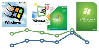 Illustration for article titled Windows 7: Cheaper Than Vista (and Every Other Windows OS)
