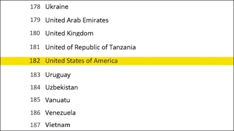 Illustration for article titled Embarrassing: The U.S. Is Ranked 182nd In The World Alphabetically