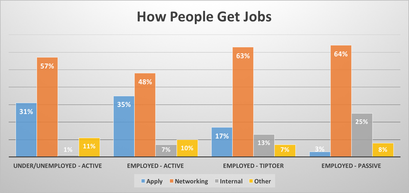 This Chart Shows How Important Networking Is To Finding A Job
