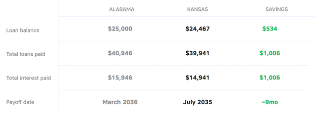 You could save on your student loan by moving to a different state it sounds a little ridiculous to move just to save money on your loan but the student loan burden is no joke if youre curious student loan hero has a fandeluxe Image collections