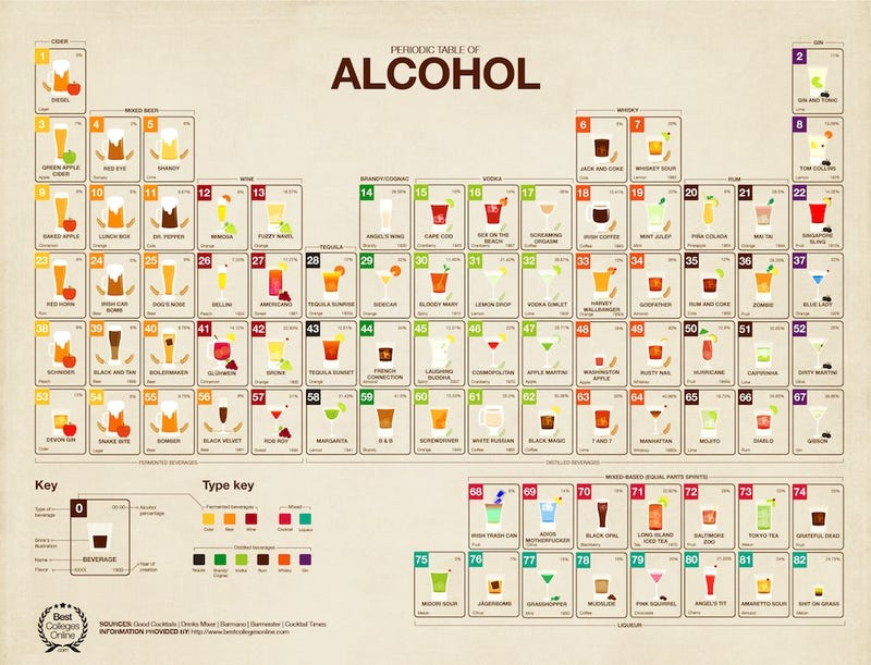 Illustration for article titled The Periodic Table of Booze is science everybody (over 21) can use