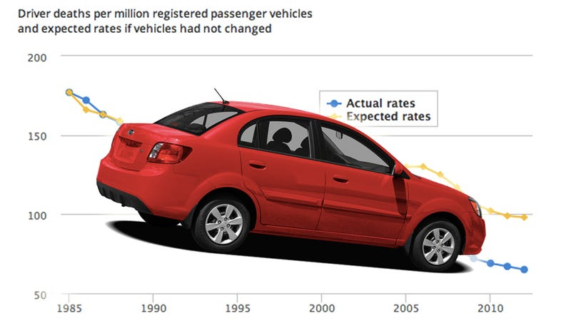 Illustration for article titled These Are The Ten Cars You're Most Likely To Die Driving