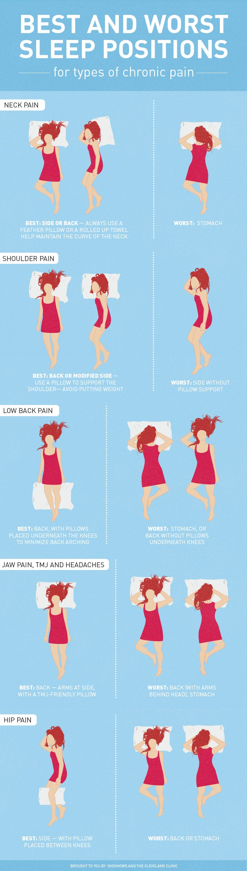 the graphic shows the best and worst sleeping positions for common pains