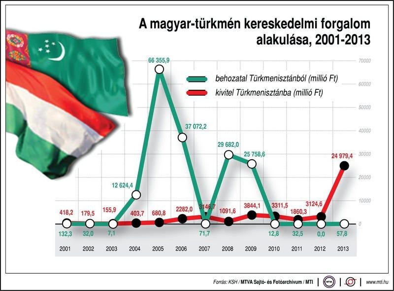 Illustration for article titled Ez a grafikon a közeljövőben alaposan meg fog változni!