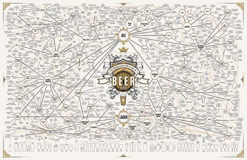 Illustration for article titled The Taxonomy Of Brewing: 500 Beers On One Ridiculous Chart
