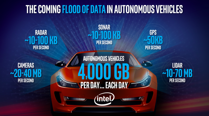 Illustration for article titled Intel Will Pump $250 Million Into Self-Driving Car Tech