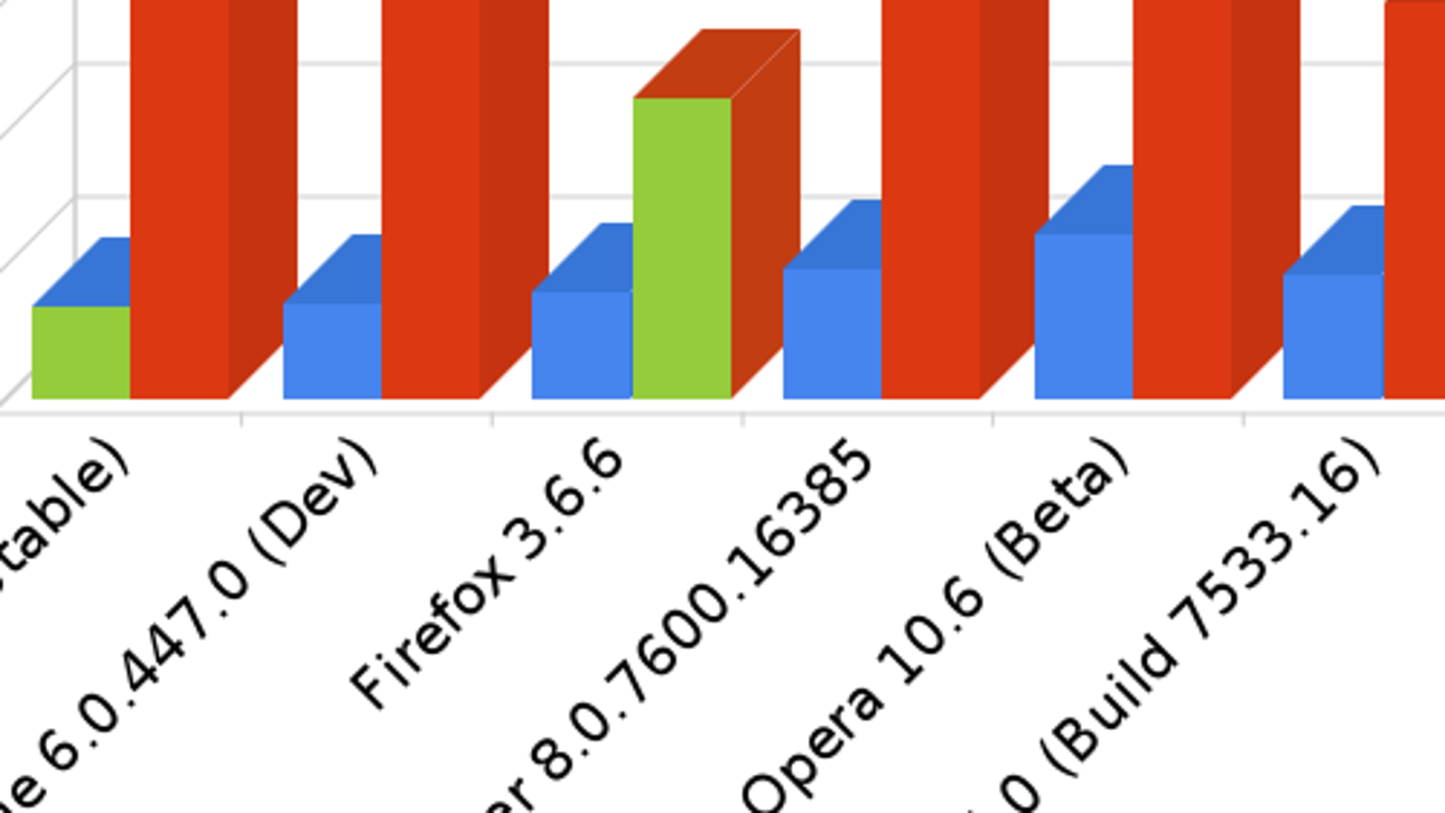 Browser Speed Tests: Safari 5, Firefox 3 6, Chrome 6, and Opera 10 6