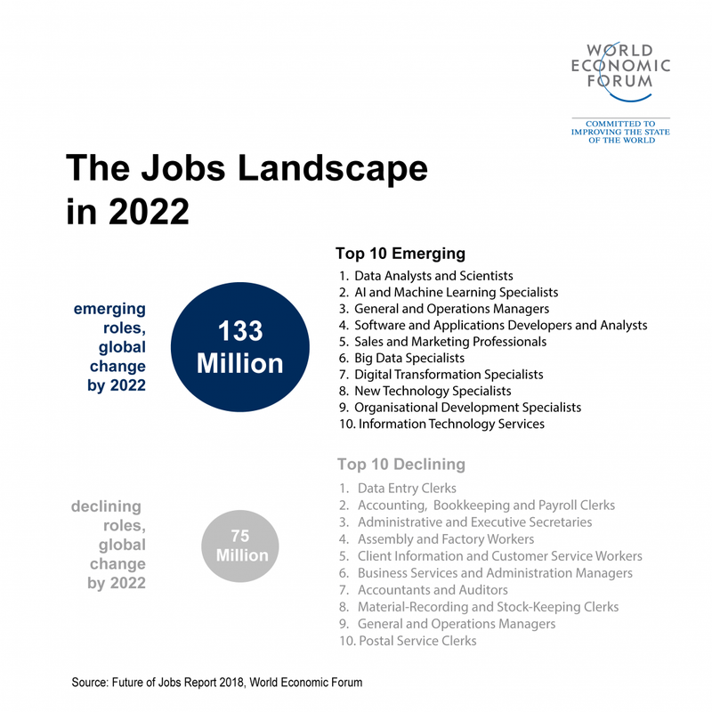 Emerging Tech Will Create More Jobs Than It Kills by 2022, World