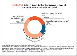 Illustration for article titled 46% of U.S. adults lacked adequate health insurance for part of 2012