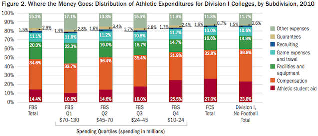 SEC Schools Spend $163,931 Per Athlete, And Other Ways The