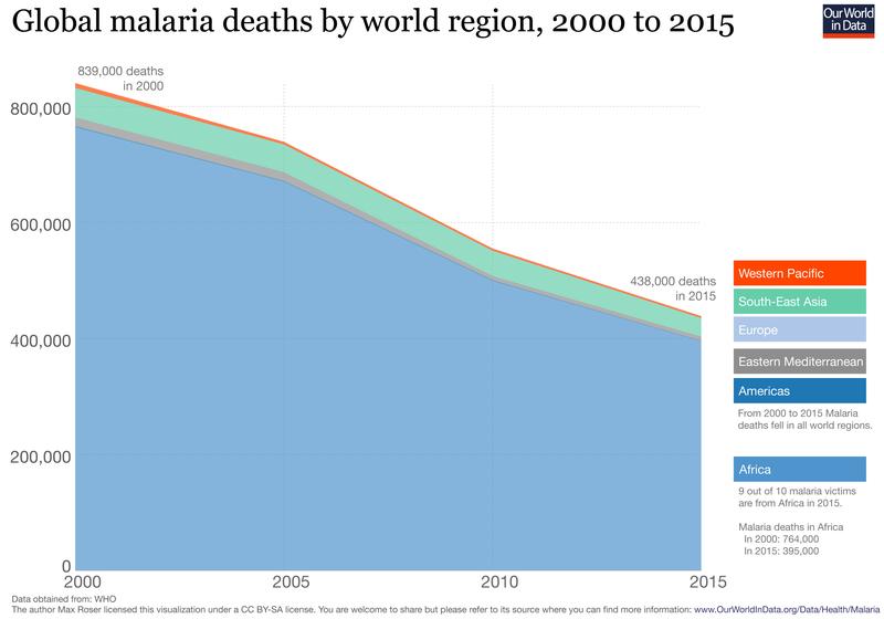 Via https://ourworldindata.org/malaria/