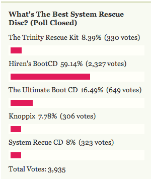Most Popular System Rescue Disc: Hiren's BootCD