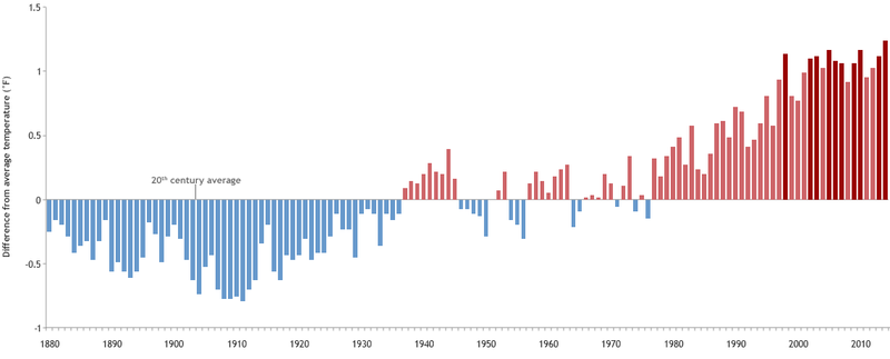 Illustration for article titled 2014 Was the Hottest Year in Earth's Recorded History