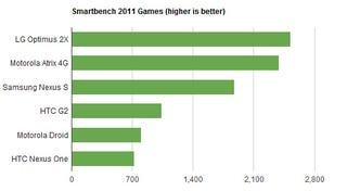 Illustration for article titled Motorola Atrix vs LG Optimus 2X: Dual-Core Benchmark Battle Go!