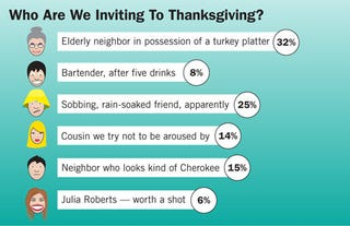 Illustration for article titled Who Are We Inviting To Thanksgiving?