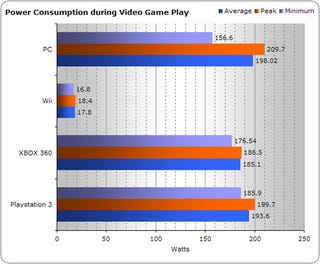 Illustration for article titled Gaming Console Power Consumption Revisited