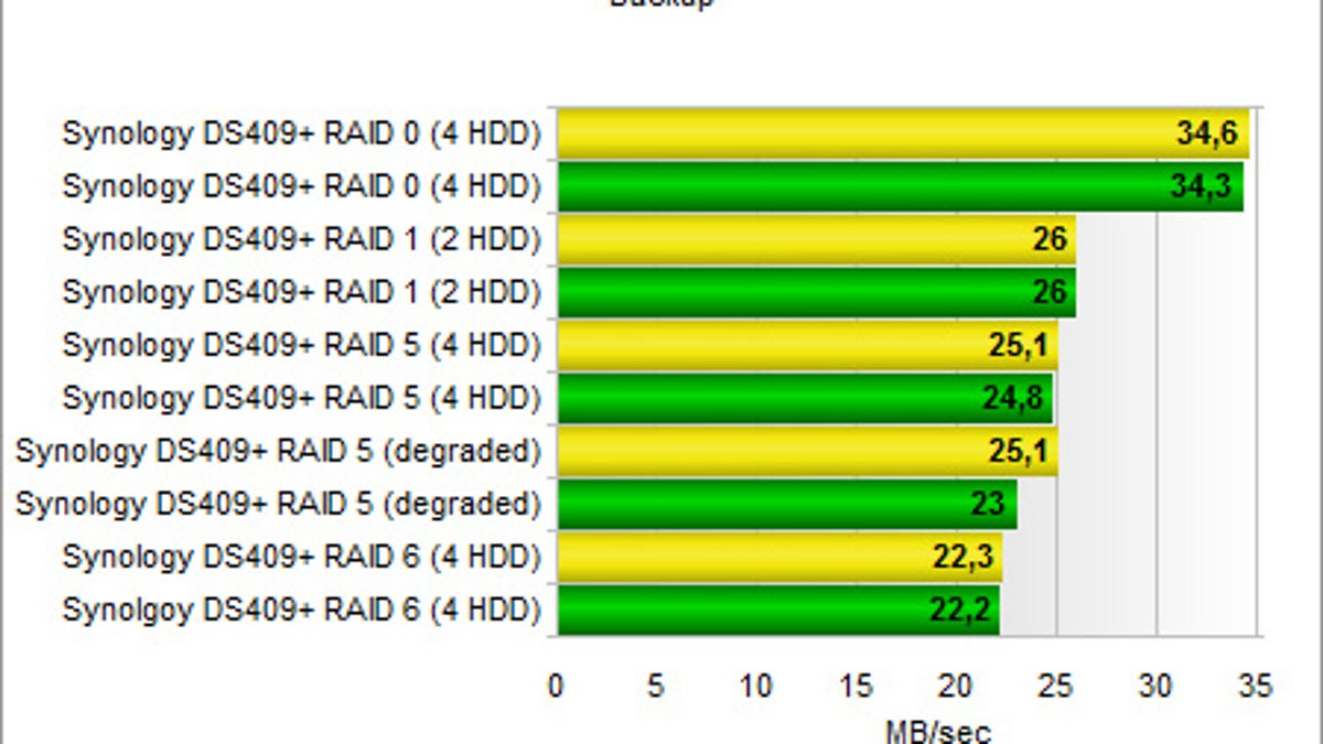 Building a NAS? Skip the Performance Drives