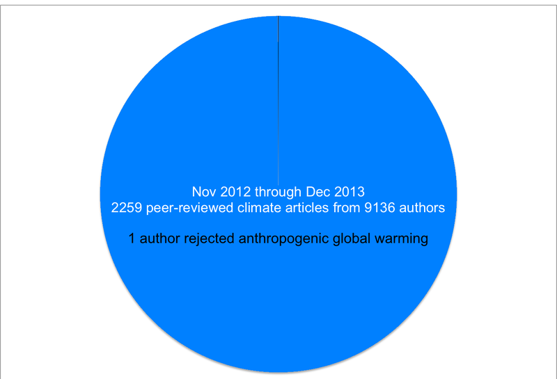 Scientific consensus on anthropogenic global warming a pie chart ccuart Choice Image