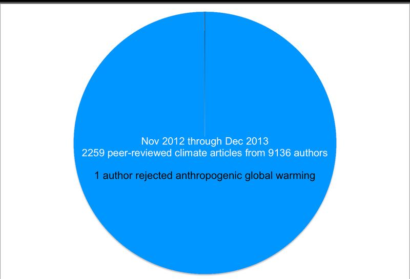 Scientific Consensus On Anthropogenic Global Warming A Pie Chart