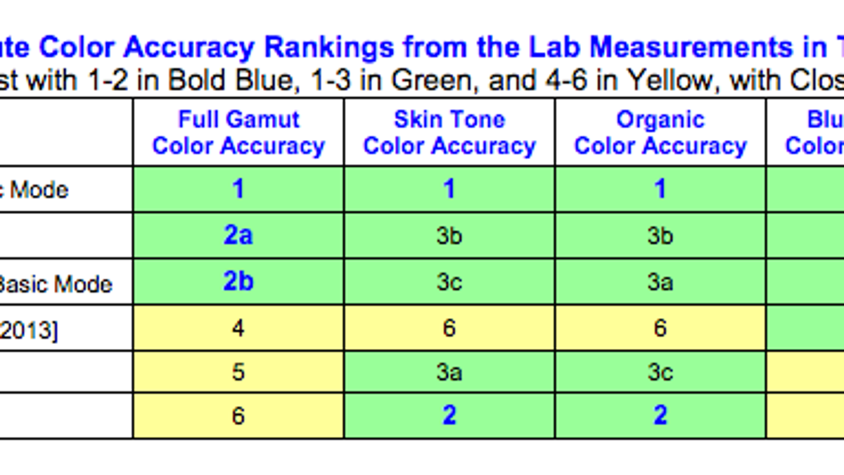 Which Smartphone and Tablet Displays Show the Most Accurate Colors?