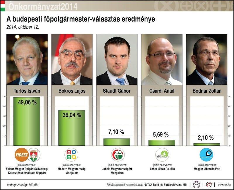 Illustration for article titled Nézegessetek infografikákat az önkormányzati választásokról!