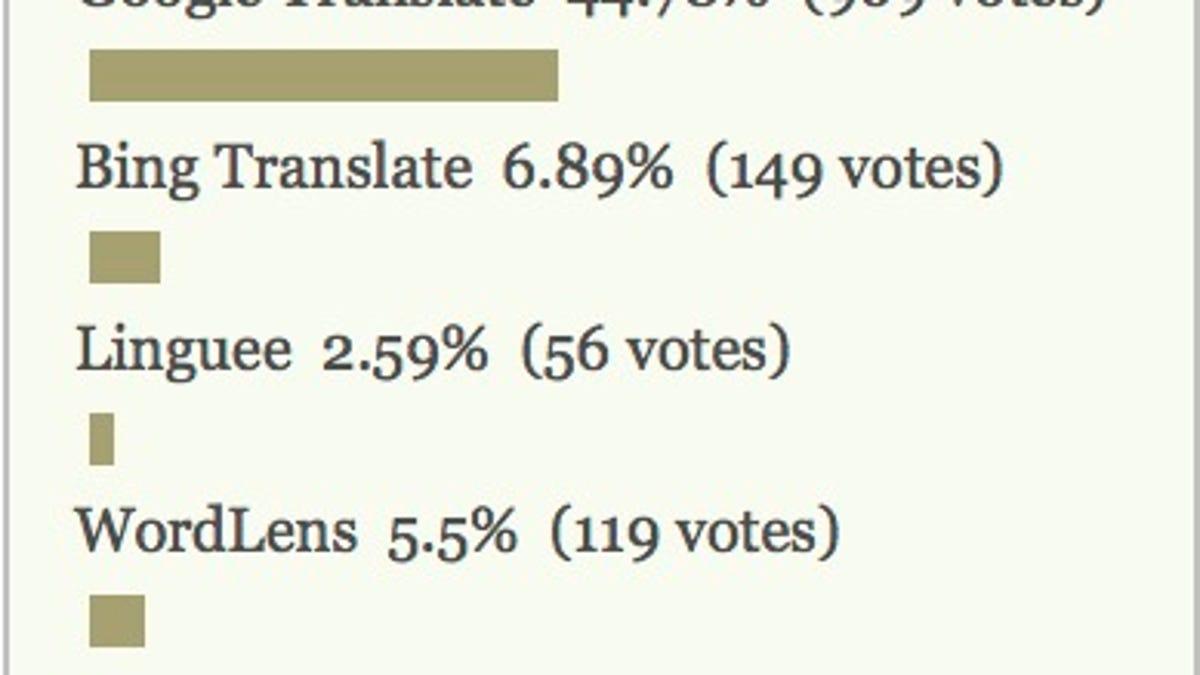 Most Popular Language Translation Tool Google Translate