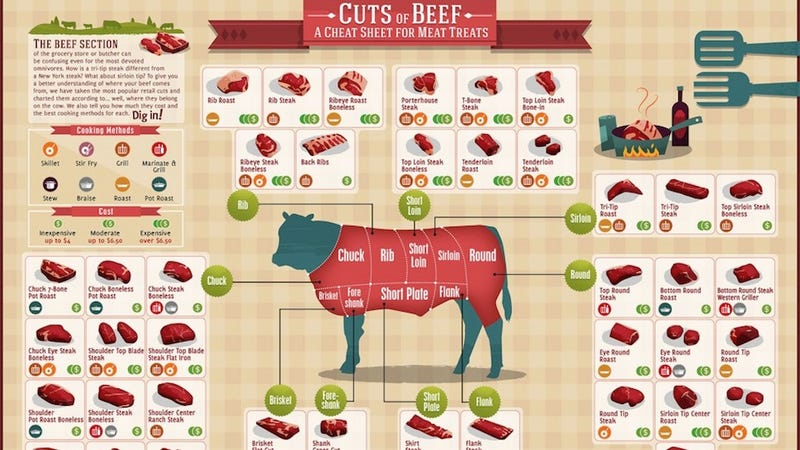 Illustration for article titled Here Is a Chart Showing All the Different Cuts of Beef