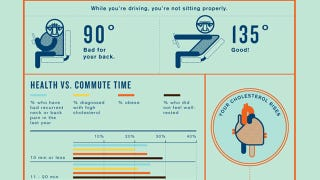 Illustration for article titled Long Commutes Are Sucking the Life Out of You: Shortening Yours by 20 Minutes Could Save Your Health