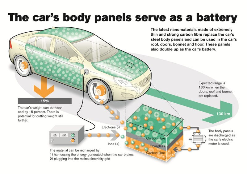 Ilration For Article Led The Future Of Electric Cars