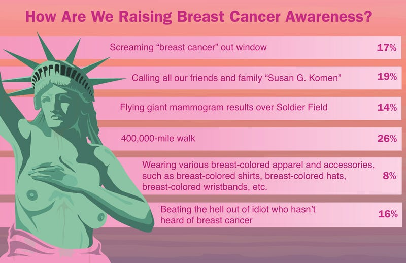 Illustration for article titled How Are We Raising Breast Cancer Awareness?