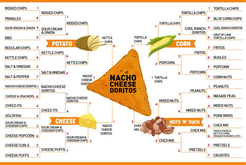 Illustration for article titled Meet Your Ultimate Super Bowl Snack: Nacho Cheese Doritos