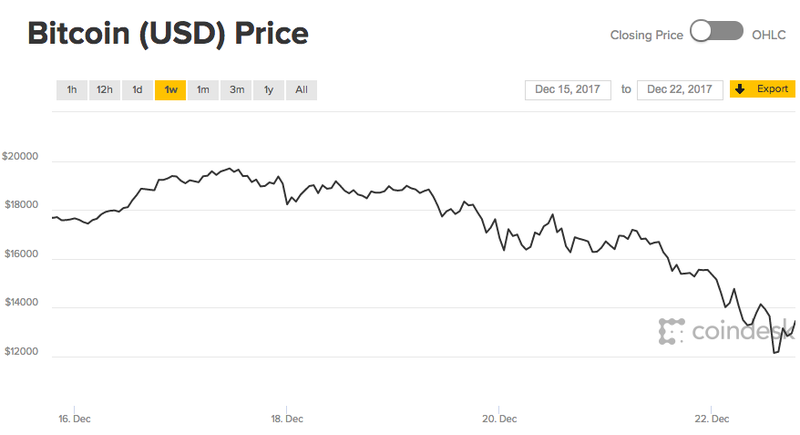 How to get your money out of bitcoin getting bitcoin out of coinbase ccuart Images