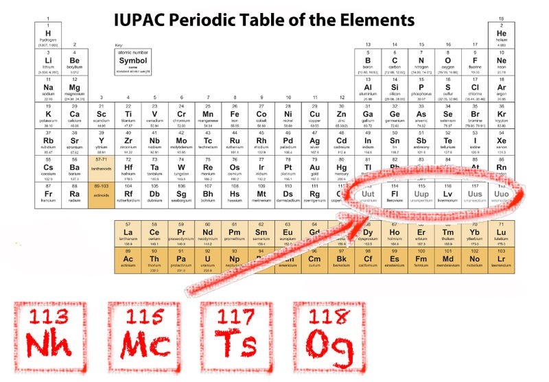 Your periodic table is officially out of date image iupac urtaz Gallery