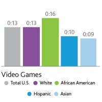 Illustration for article titled Nielsen Survey Finds Black Gamers Spend the Most Time Playing Consoles