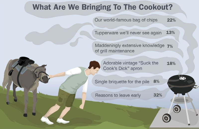 Illustration for article titled What Are We Bringing To The Cookout?