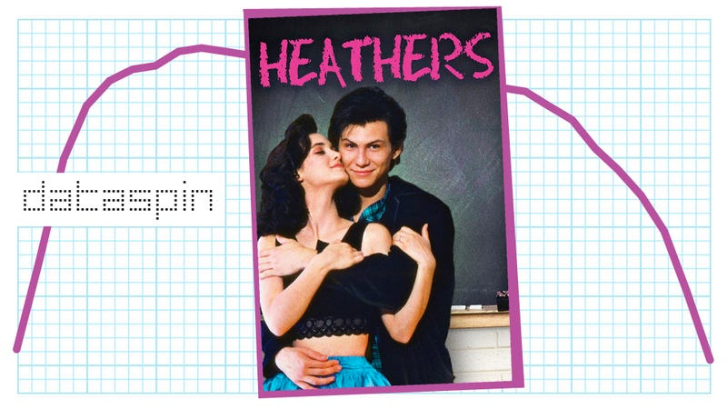 Illustration for article titled Did The Movie Heathers Kill The Name Heather?