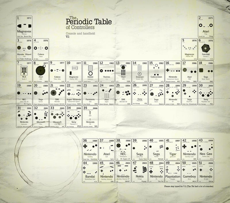 Illustration for article titled And Now, The Periodic Table of Game Controllers
