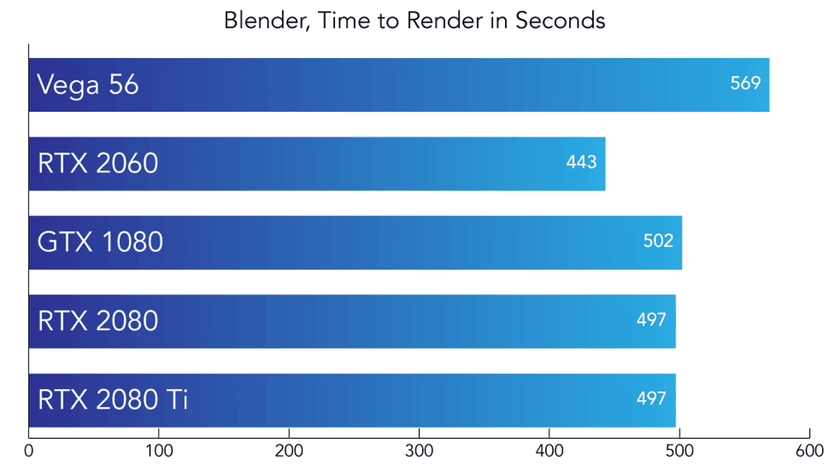 Blender Gpu Benchmark