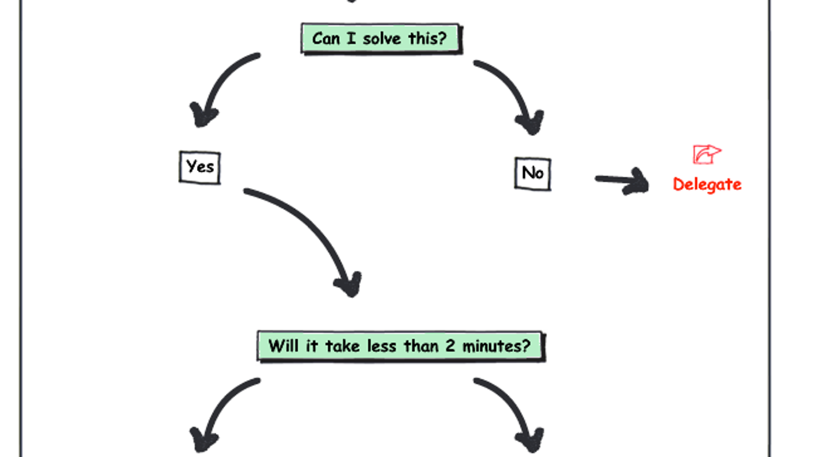 The Focused Email Flowchart Helps You Power Through Your Inbox