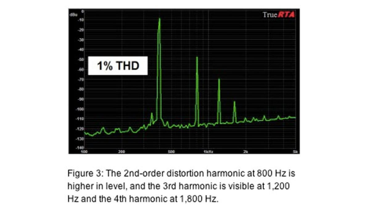 What Is Distortion Audio Meter