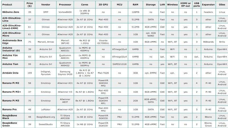 processor comparision chart