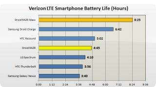 Illustration for article titled Droid Razr Maxx Gets an Insane 8+ Hours of LTE Battery Life