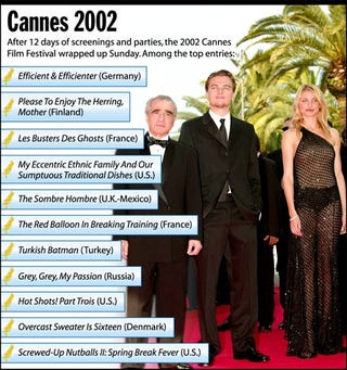 After 12 days of screening and parties, the 2002 Cannes Film Festival wrapped up Sunday.