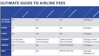 Illustration for article titled The Most Common Hidden Airline Fees, All In One List
