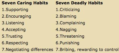 Seven Destructive Habits that Kill Solid Communication